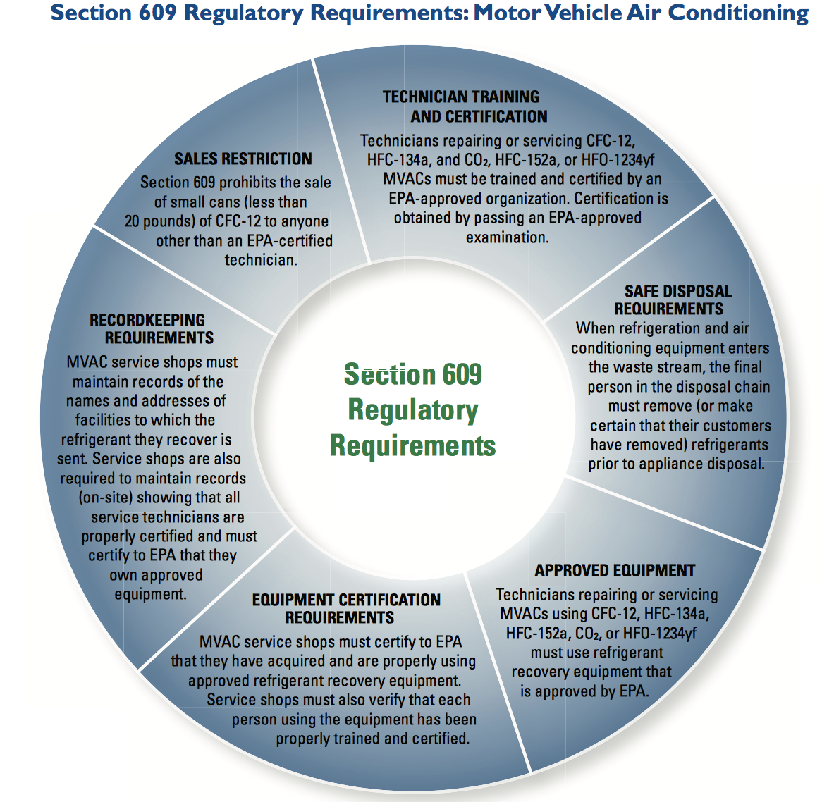 Air Conditioning Regulations And The Amt Part 2 Jh Aero Services